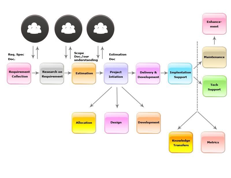 Metasoft Development Process Methodology